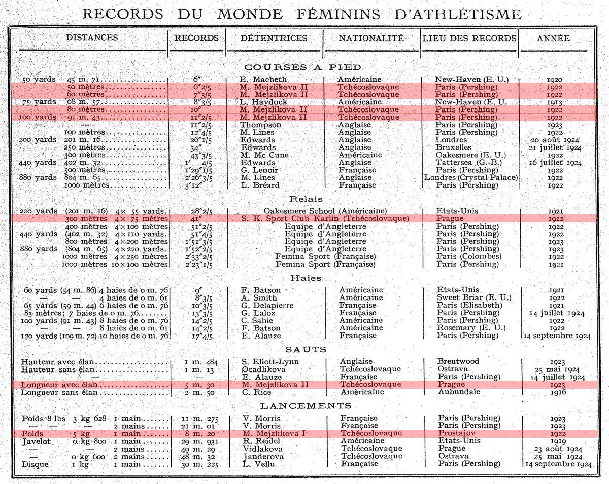 Souhrn ženských atletických rekordů k roku 1925. Marie Mejzlíkové jsou zastoupeny sedmkrát. (Vyšlo ve francouzském Trés Sport, 1925.)