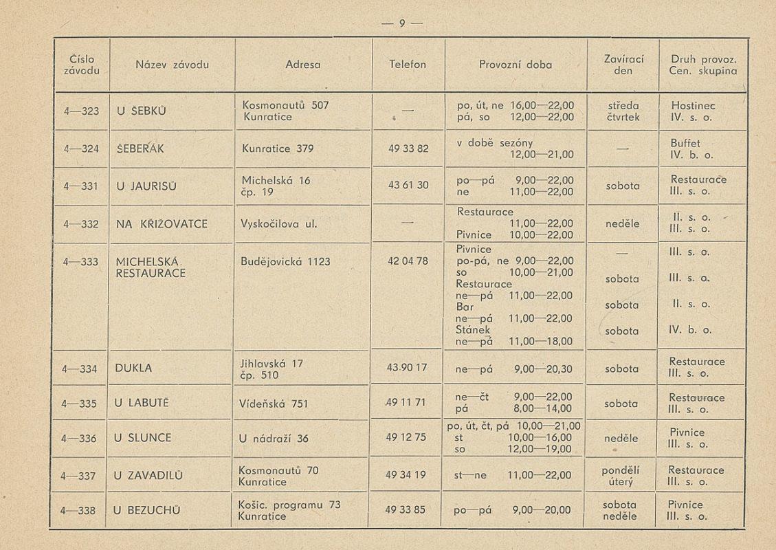 Seznam hospod na Praze 4